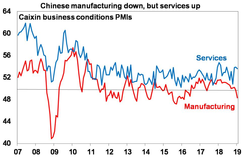 Chinese manufacturing down, services up