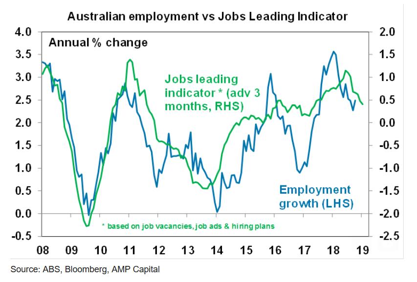 Australian unemployment vs jobs leading indicator