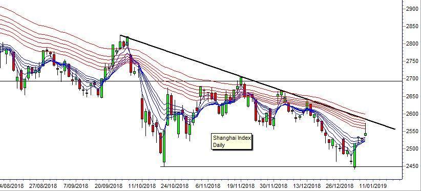Shanghai Index Daily
