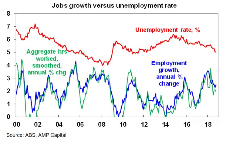 Jobs growth versus unemployment rate