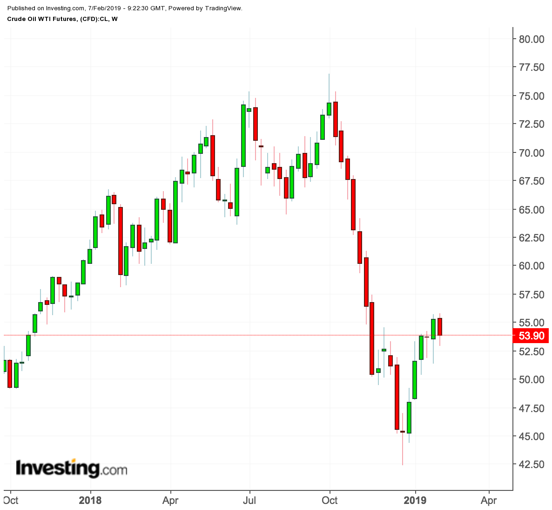Crude oil WTI futures