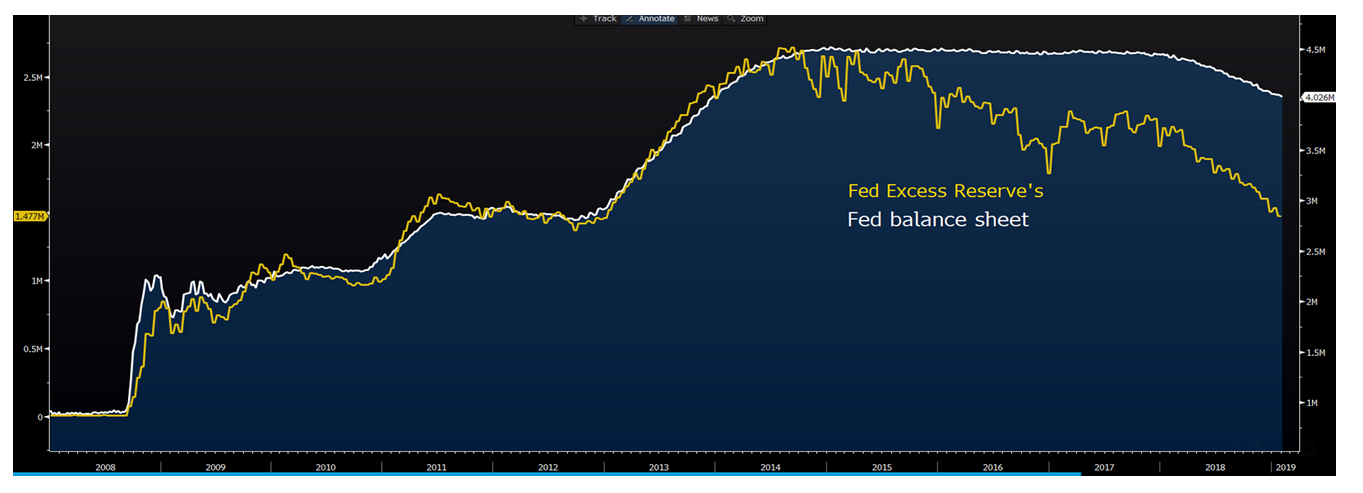 US Fed balance sheet