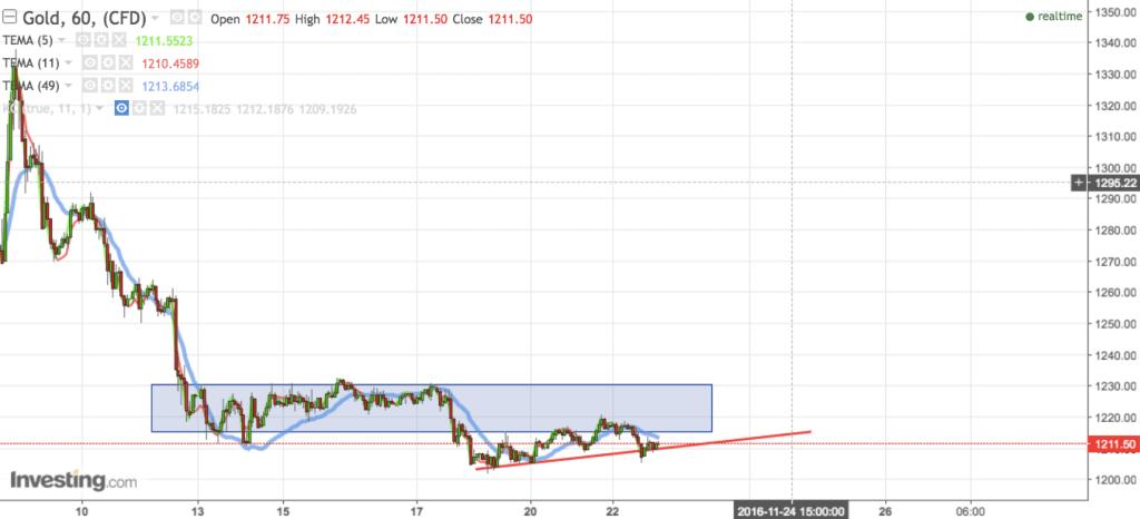 Forex market update analysis