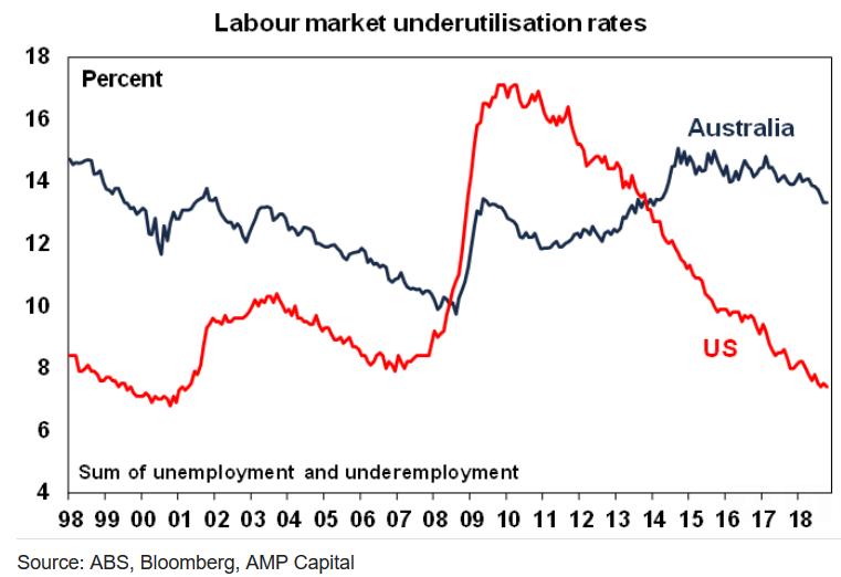 Labour market underutilisation rate