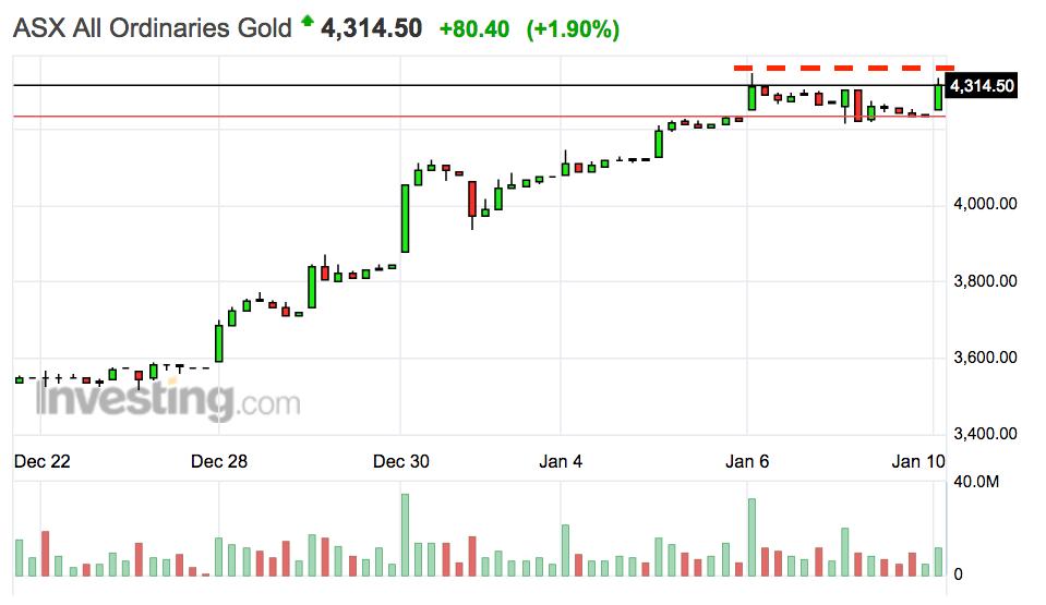 ASX All Ordinaries Gold | Investing.com AU