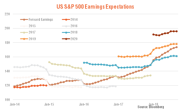 US S&P 500 earings expecations