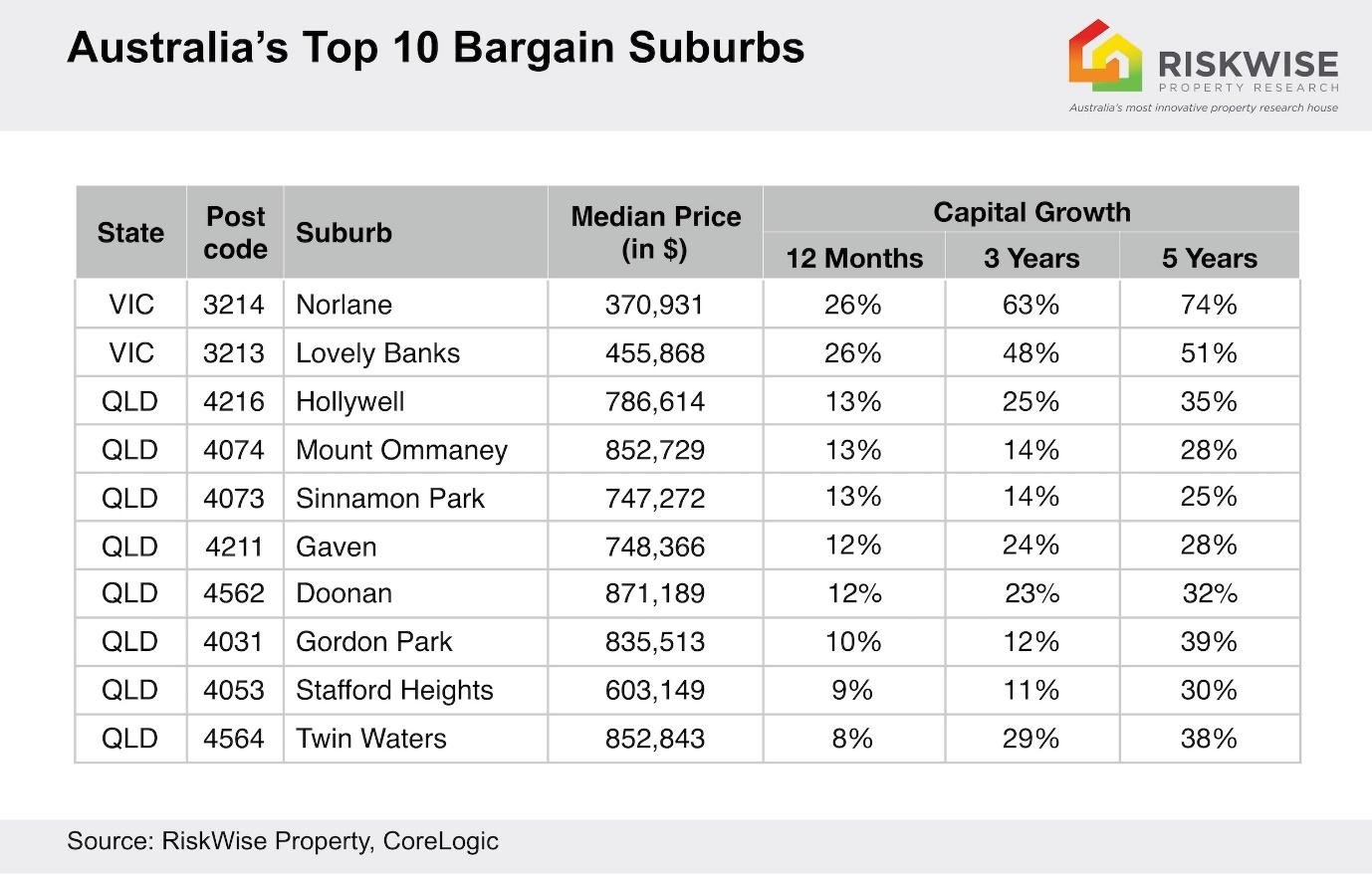 Australia's top 10 bargain suburbs