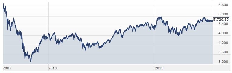 S P Asx200 10 Years Of Much Ado About Nothing Investing Com Au