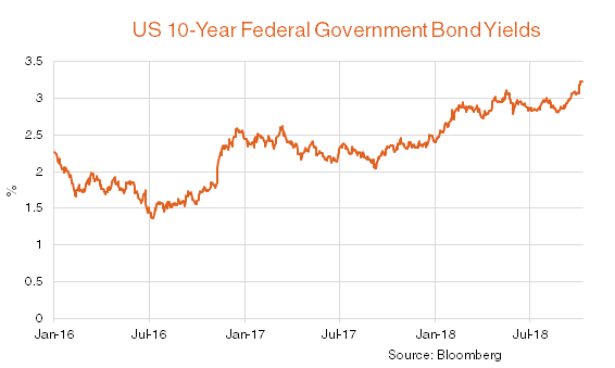 US 10-year federal government bond yields