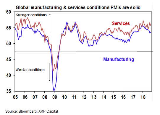 Global manufacturing & services conditions PMIs are solid