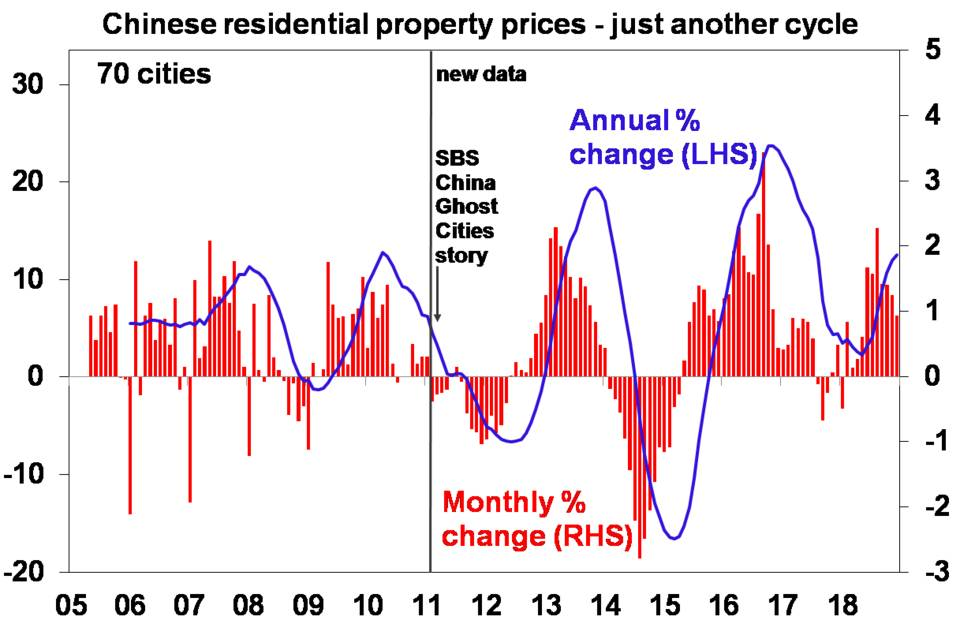 Chinese residential property prices