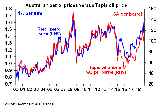 Australian petrol prices verses Tapis oil price