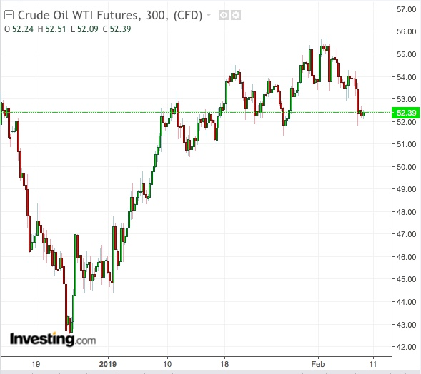 Crude oil WTI futures