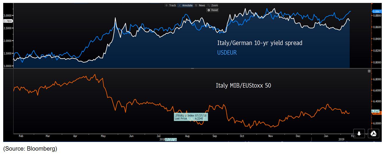 AUD/EUR
