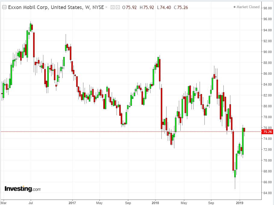 Exxon Mobile Corp