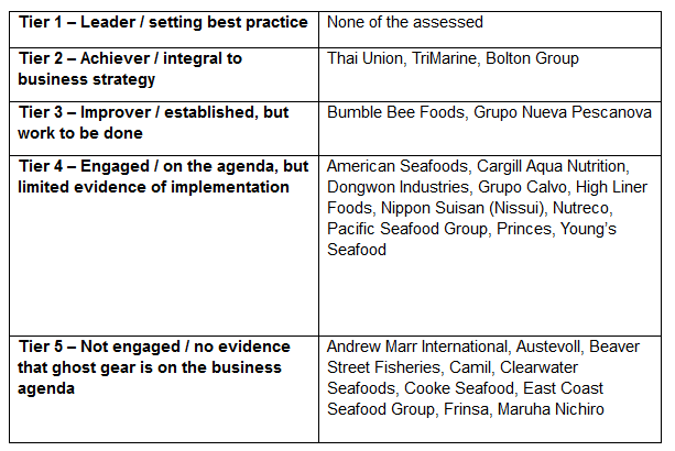 Global Seafood Companies Making Progress On Plastic