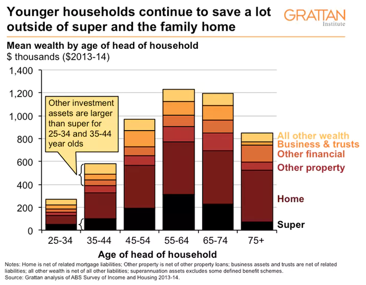 Younger households continue to save