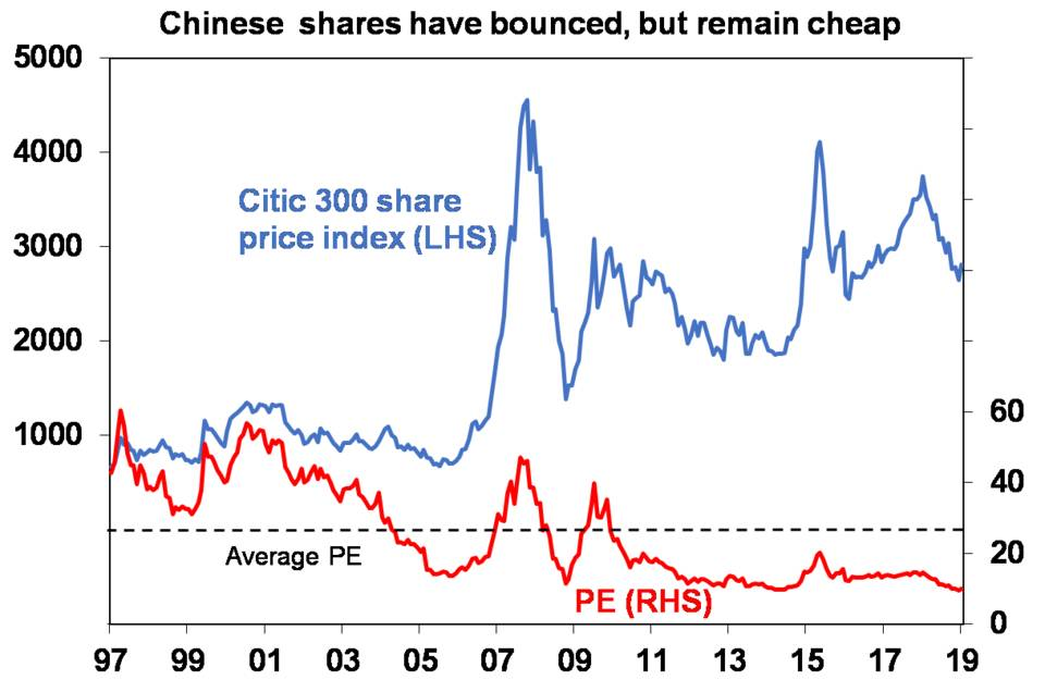 Chinese shares have bounced, but remain cheap