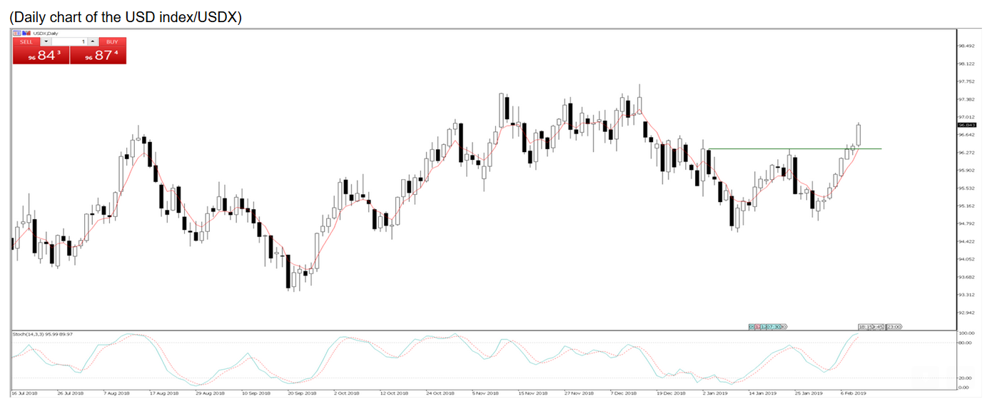 Daily chart of the USD index/USDX