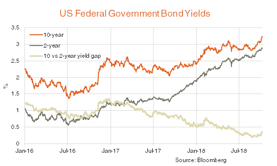 US federal government bond yields