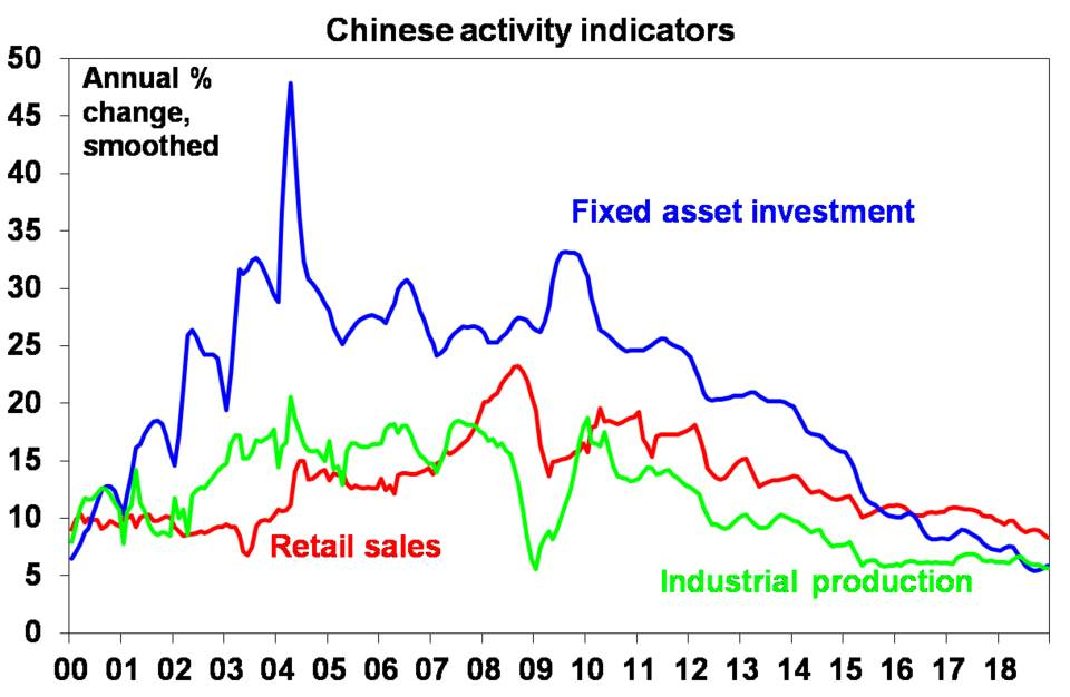 Chinese activity indicators